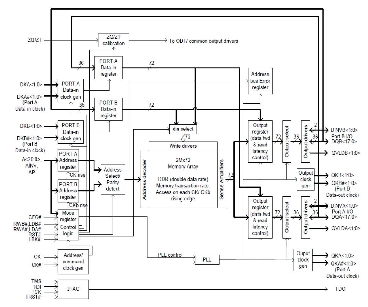Внутренняя архитектура QDR на примере модуля CY7C4142KV13