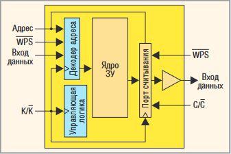 Наличие раздельных портов считывания и записи в архитектуре QDR SRAM