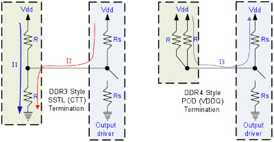 Рис. 4. Различия POD и SSTL