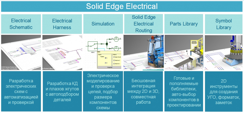 Функционал модуля Solid Edge Electrical