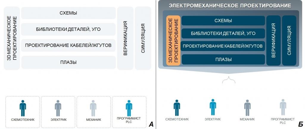 Сравнение схем классического (А) и электромеханического (Б) подхода к проектированию