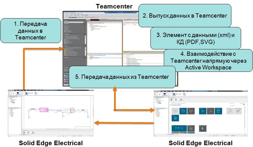 Организация работы в Teamcenter