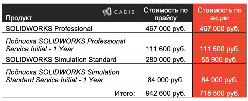SolidWorks Simulation Standard специальное предложение
