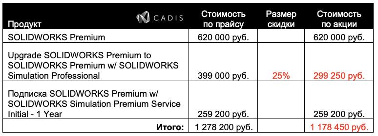 Расчет стоимости SolidWorks в рамках акции