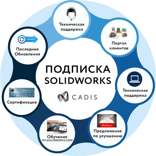 SolidWorks Преимущества подписки