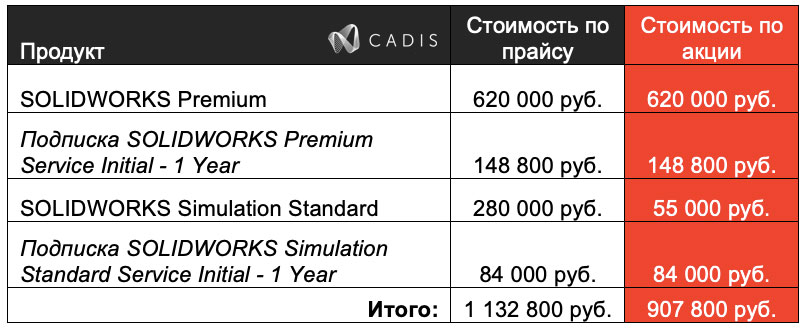 SolidWorks Premium Simuation стоимость