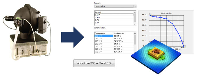Импортируйте нелинейные характеристики светодиодов из TeraLED в виде таблицы