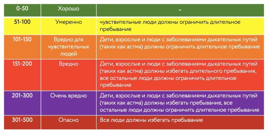 FloEFD Шкала определения локального качества воздуха