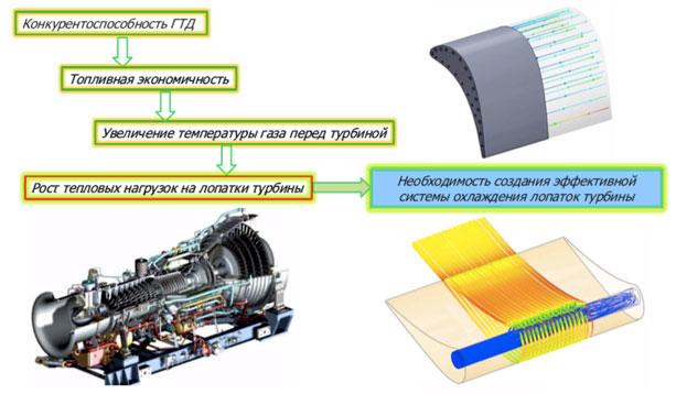 FloEFD Необходимость создания эффективной системы охлаждения лопаток турбины