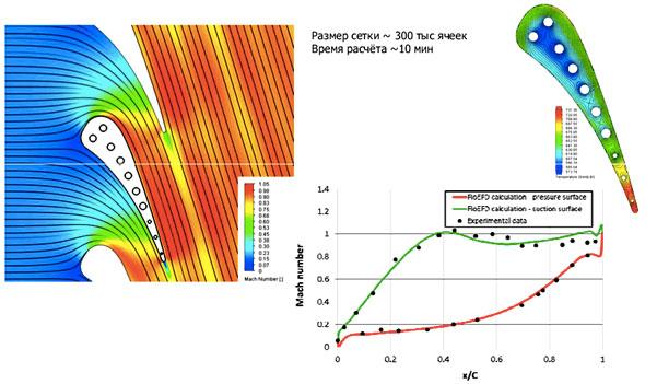 FloEFD Тестовый расчёт – Лопатка NASA C3X Размер сетки ~ 300 000 ячеек, время расчета 10 минут