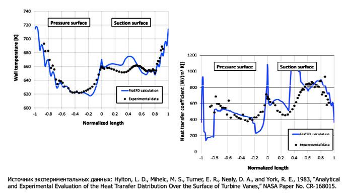 FloEFD Тестовый расчёт – Лопатка NASA C3X источник экспериментальных данных