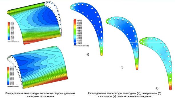 FloEFD Лопатка с конвективным охлаждением Распределение температуры лопатки