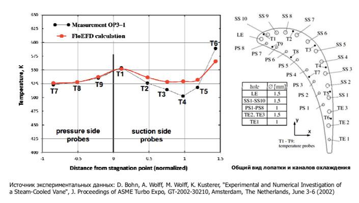 FloEFD общий вид лопатки и каналов охлаждения Экспериментальные данные