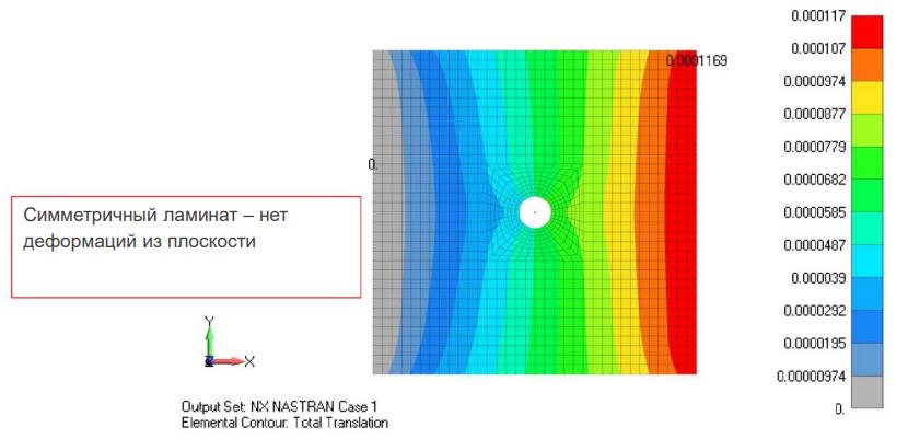 Результаты расчета модели симметричного композита - нет деформаций из плоскости siemens femap