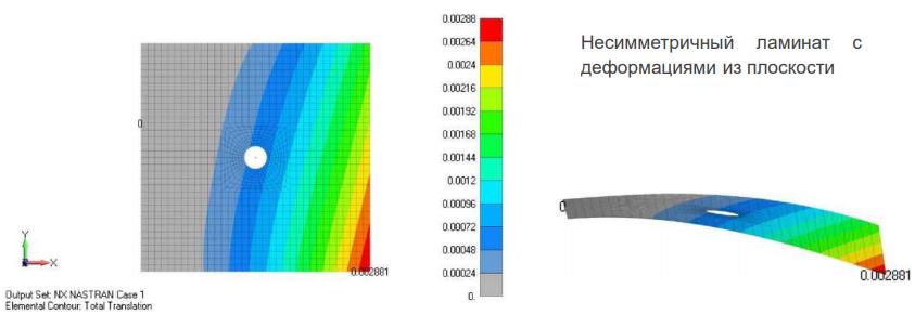 Результаты расчета модели несимметричного композита - есть деформации из плоскости siemens femap
