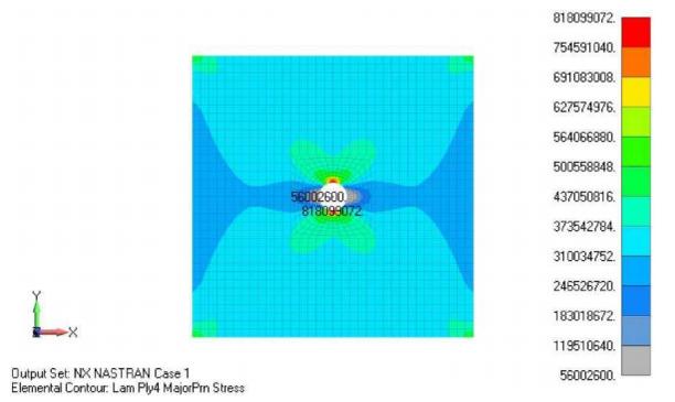 Вывод главных напряжений в слоях композита в Siemens Femap