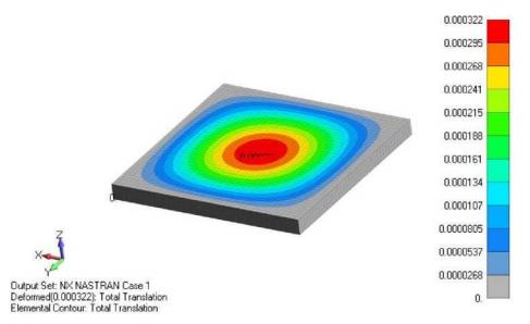 Контурные лини перемещения после приложения давления в трехмерной модели сэндвич-композита siemens femap