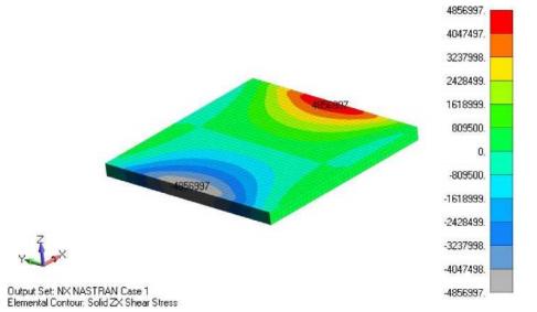 Распределение межслоевых сдвиговых напряжений в заполнителе siemens femap
