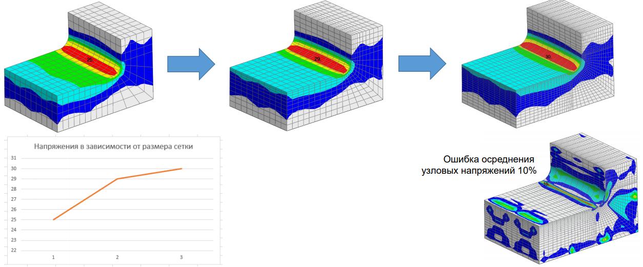 сеточная сходимость, анализ сходимости, mesh convergence femap nastran submodeling подмоелирование субмоделирование сабмоделинг