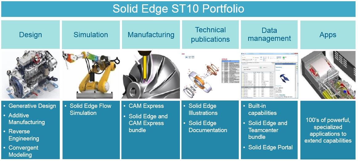 Solid Edge Cloud портал система проектирования КАДИС генеративное проектирование дизайн портфолио