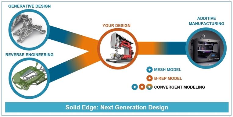 Solid Edge Cloud портал система проектирования КАДИС генеративное проектирование дизайн