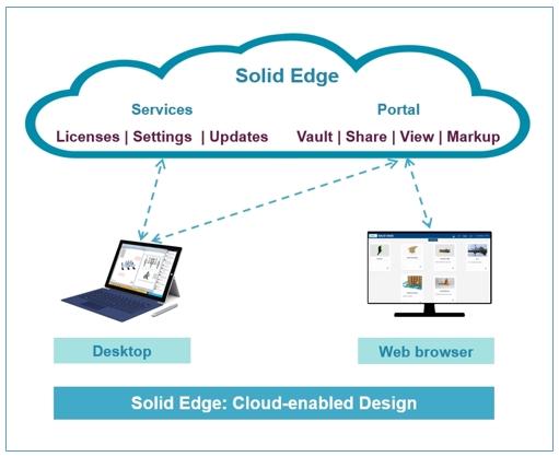 Solid Edge Cloud портал система проектирования КАДИС