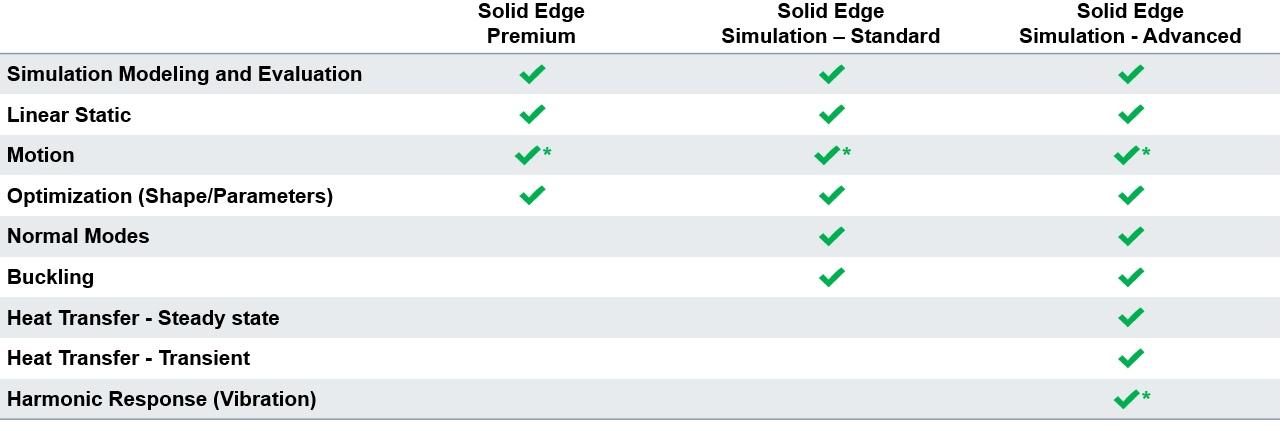 Solid Edge Simulation Advanced