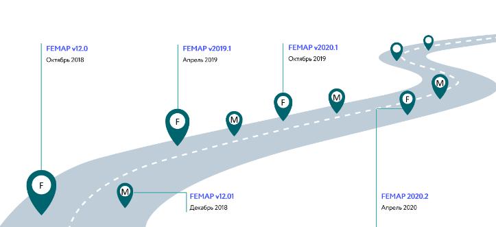Simcenter Femap: Расширенные возможности компьютерного инженерного анализа