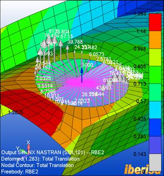 RBE2 в сравнении с RBE3 в FEMAP with NX Nastran