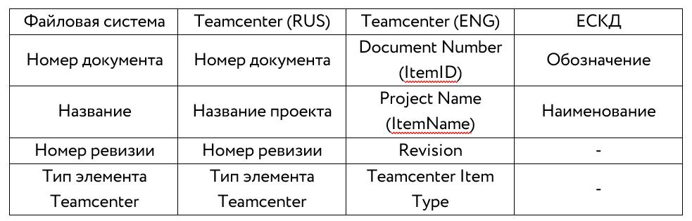 teamcenter, teamcenter siemens, nx teamcenter, solid edge teamcenter, teamcenter active workspace, teamcenter импорт, импорт данных, teamcenter экспорт, диспетчер проекта, обучение teamcenter, teamcenter 12, teamcenter 13, pdm, pdm система, plm, plm система, утилита подготовки данных, управление данными