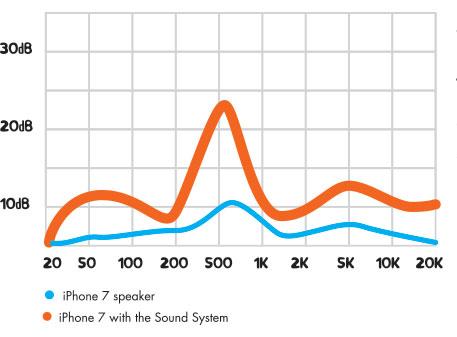 passive amplifier volume boost graph