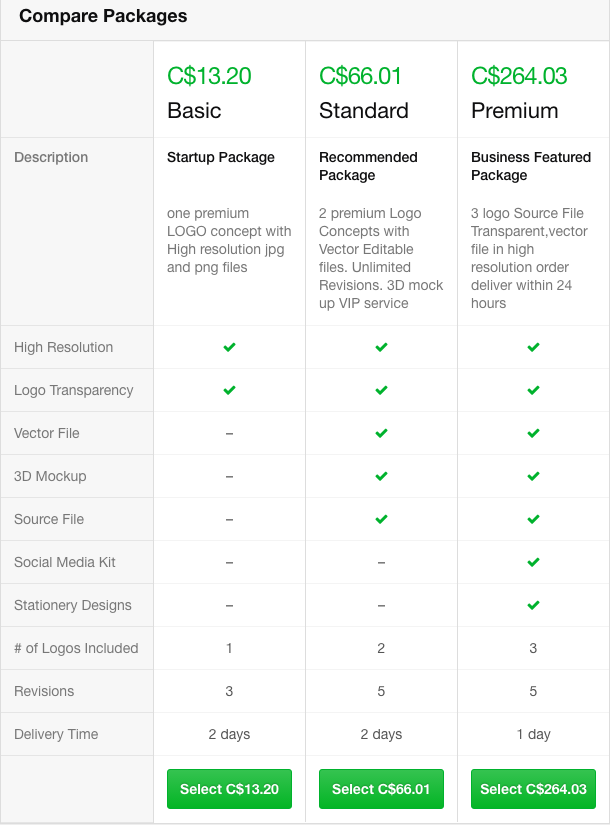 Fiverr Basic, Standard, and Premium Packages Chart