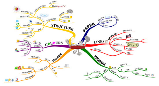 Mind map with ideas connected by lines and colours
