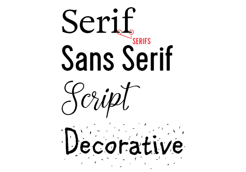 Serif, Sans Serif, Script, and Decorative typeface examples