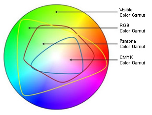 Diagram showing the differences in RGB gamuts vs CMYK gamut