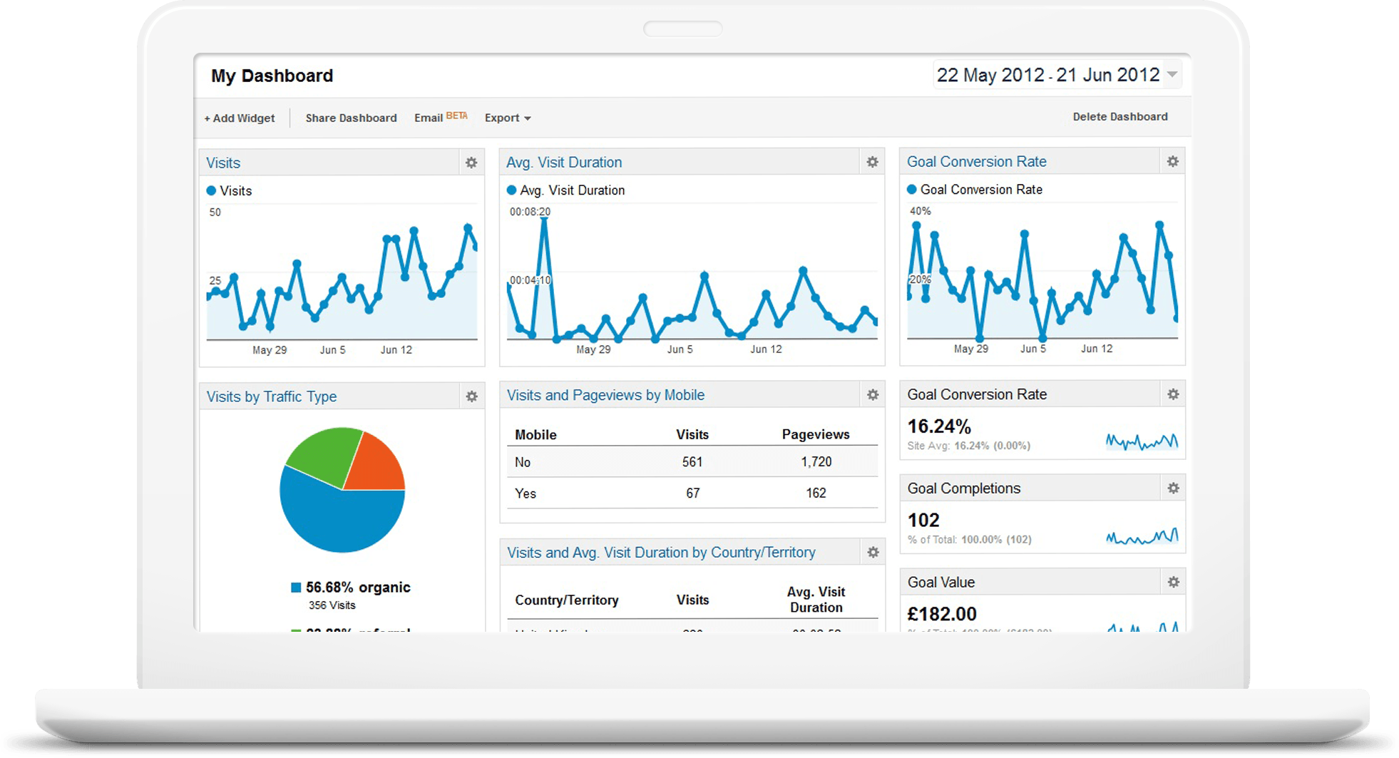 admind dashboard