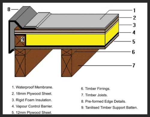 warm flat roof systems - Flat Roof Systems