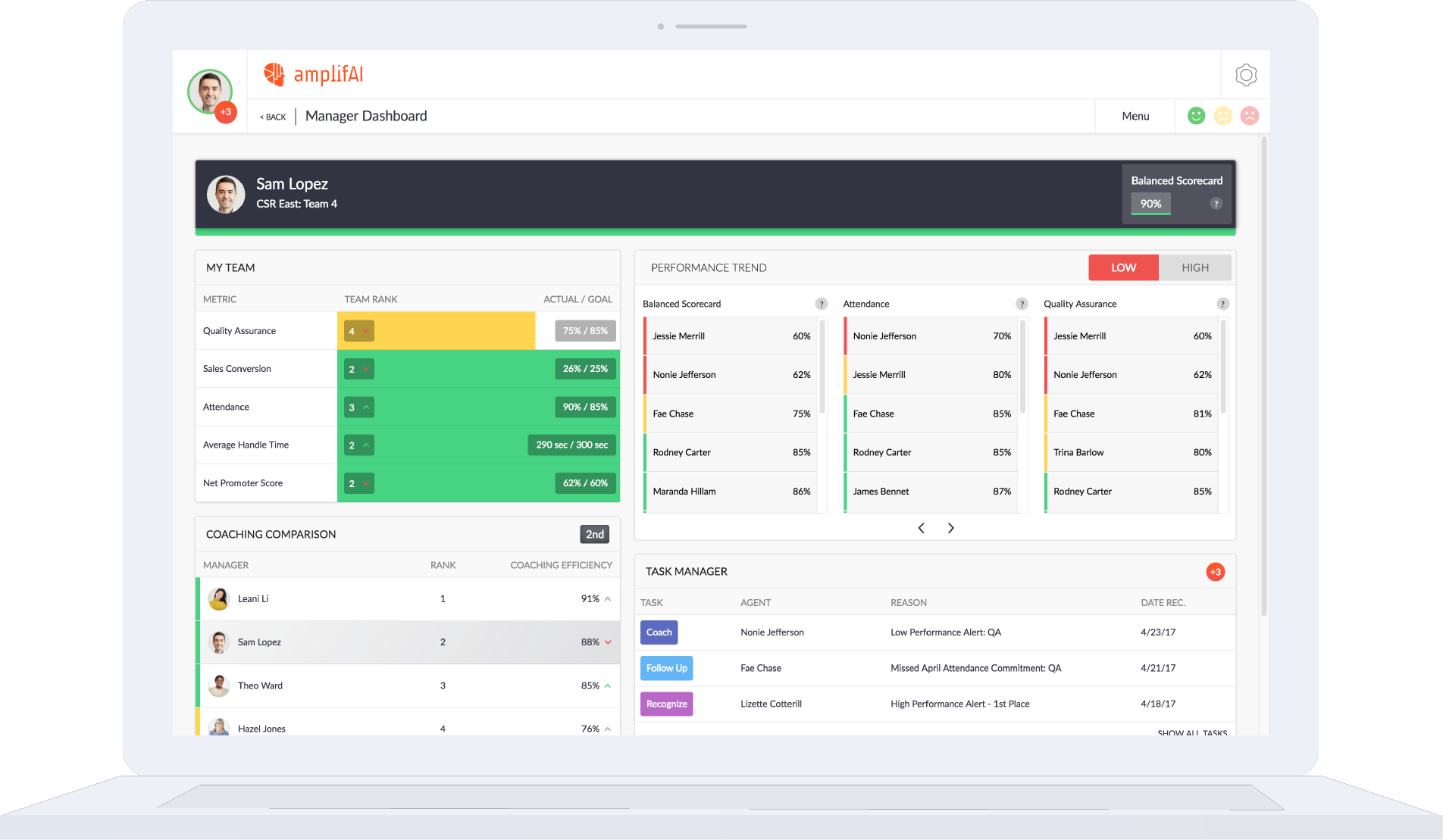 Manager Dashboard My Team Coaching Comparison Effectiveness Efficiency Performance Trends