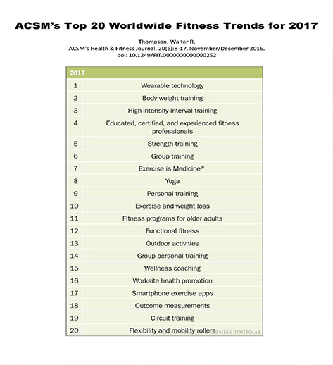 Not all fitness trends are simply trendy!