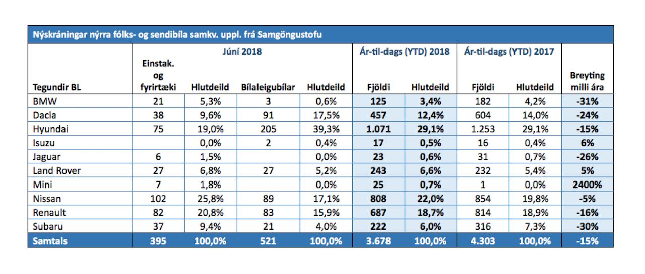 Hlutdeild BL í júní tæp 33%