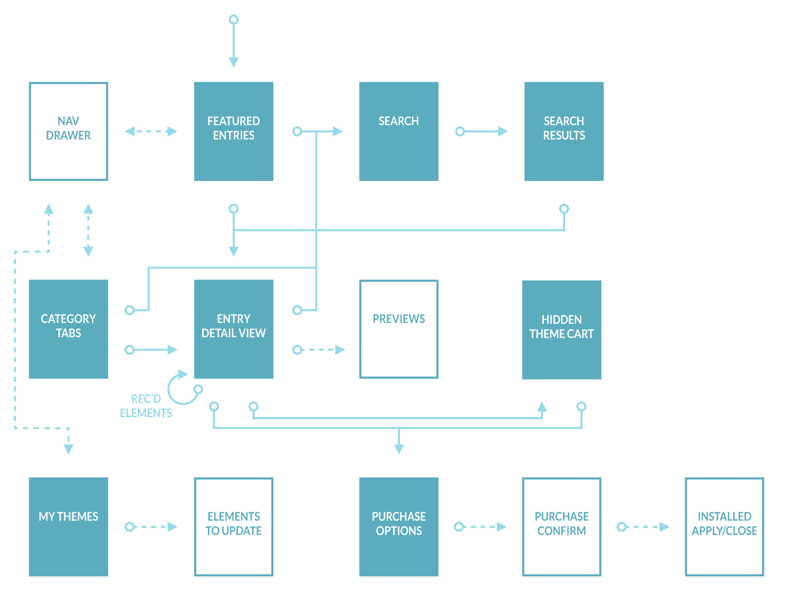 Theme store user flow map sample