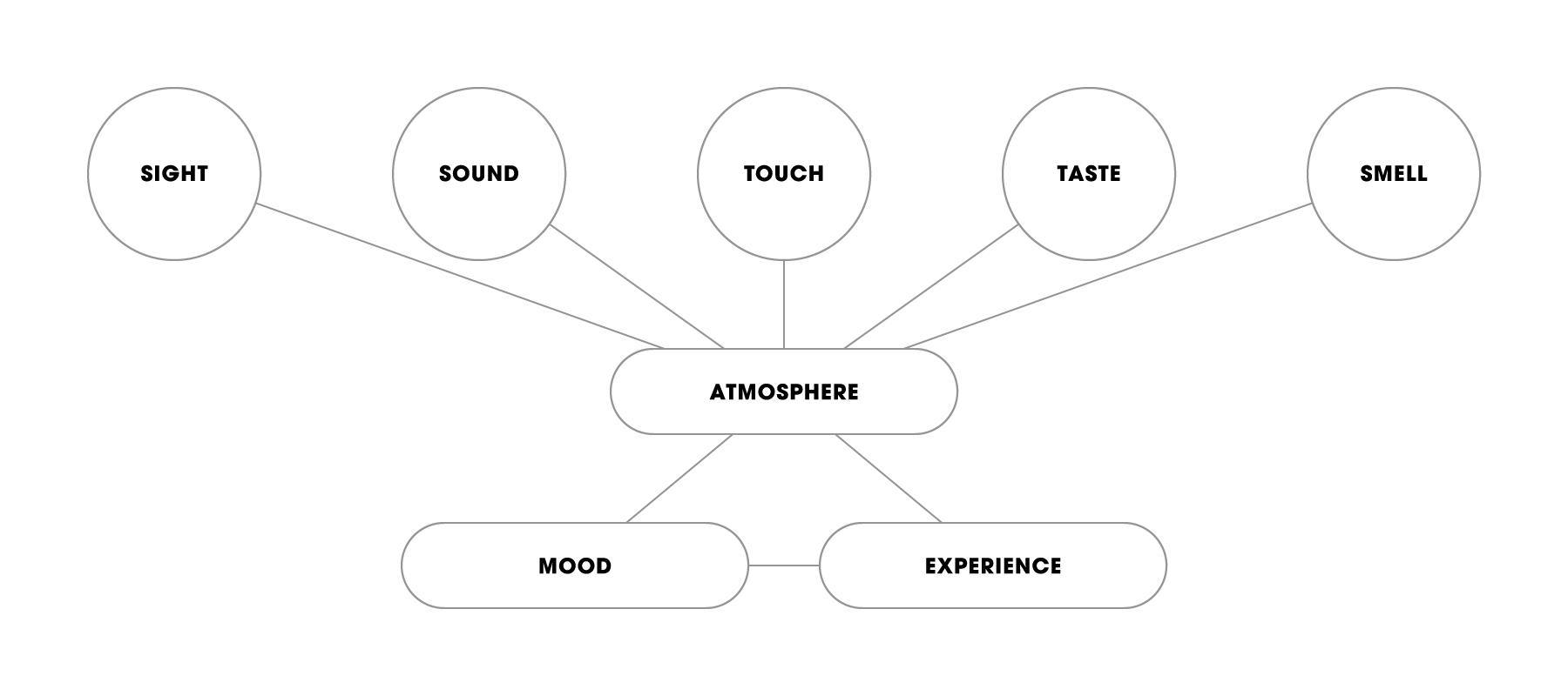 Sense map used to describe part of inspiration process
