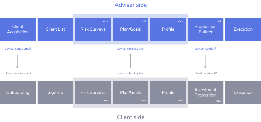 Advicefront platform diagram