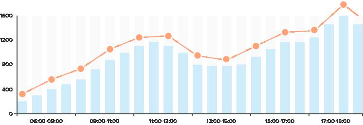 Digital Sales Assistant Nutzerstatistik