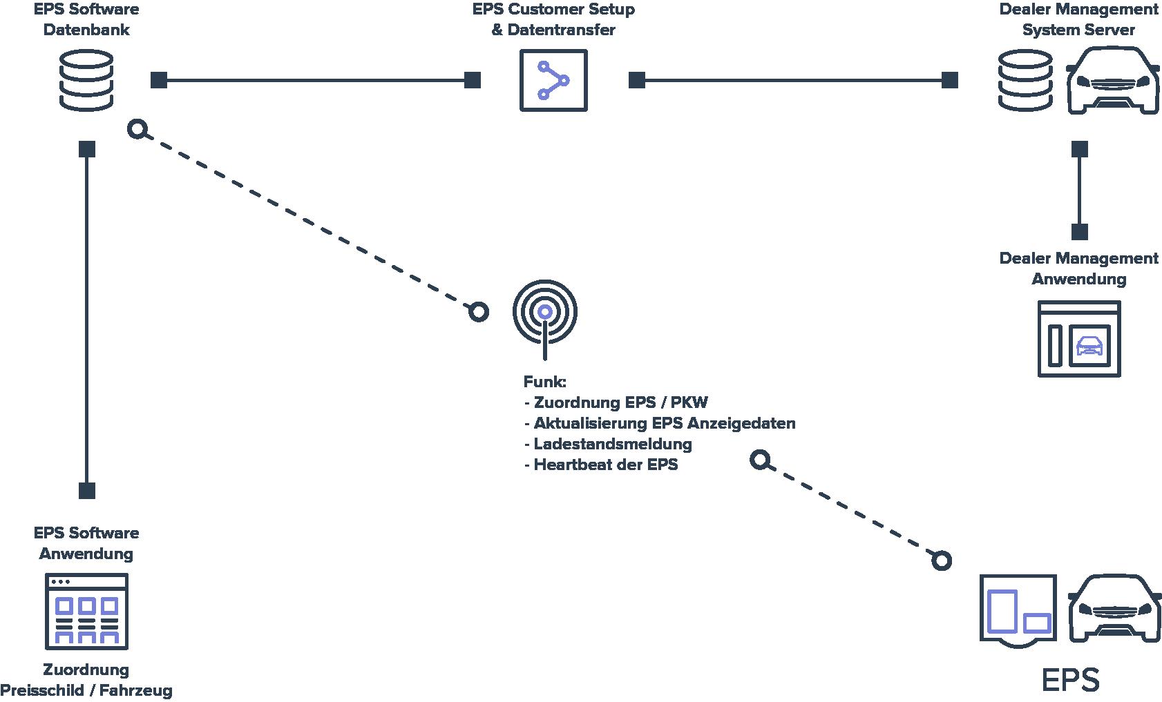 Icon Ablauf Elektronisches Preisschild