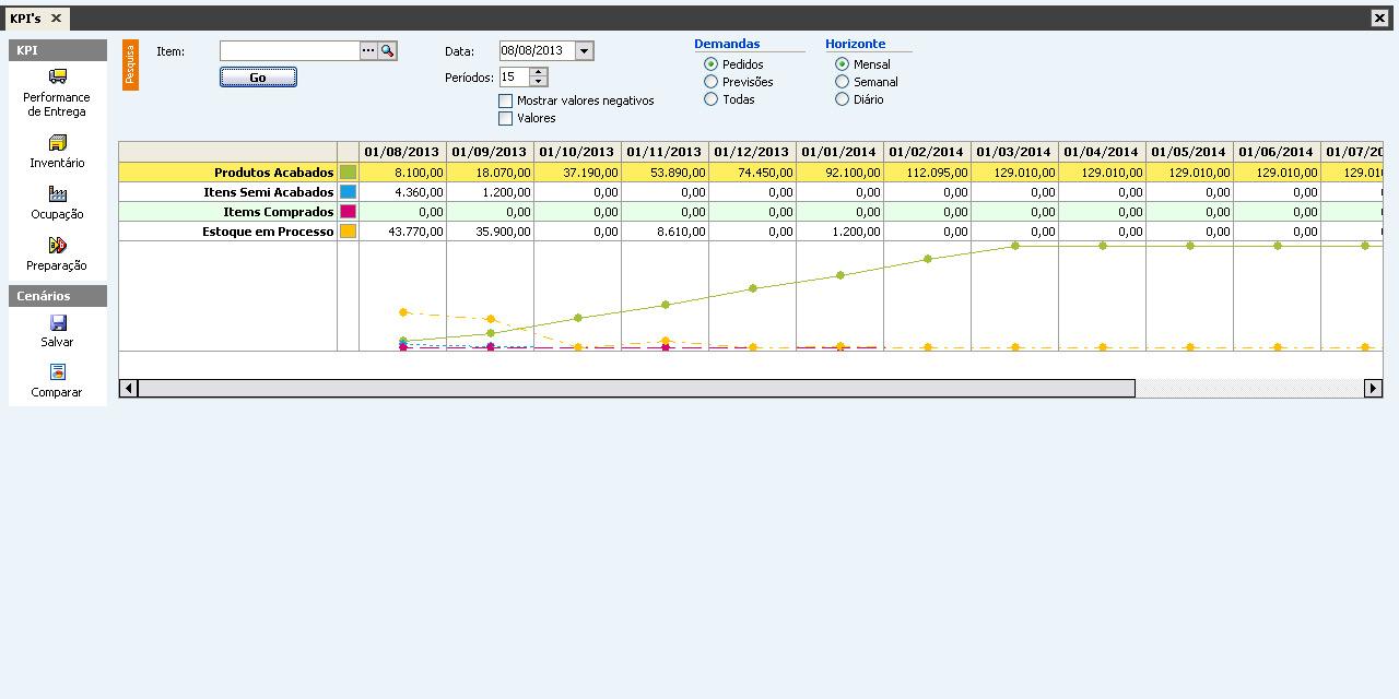 KPI's da Manufatura