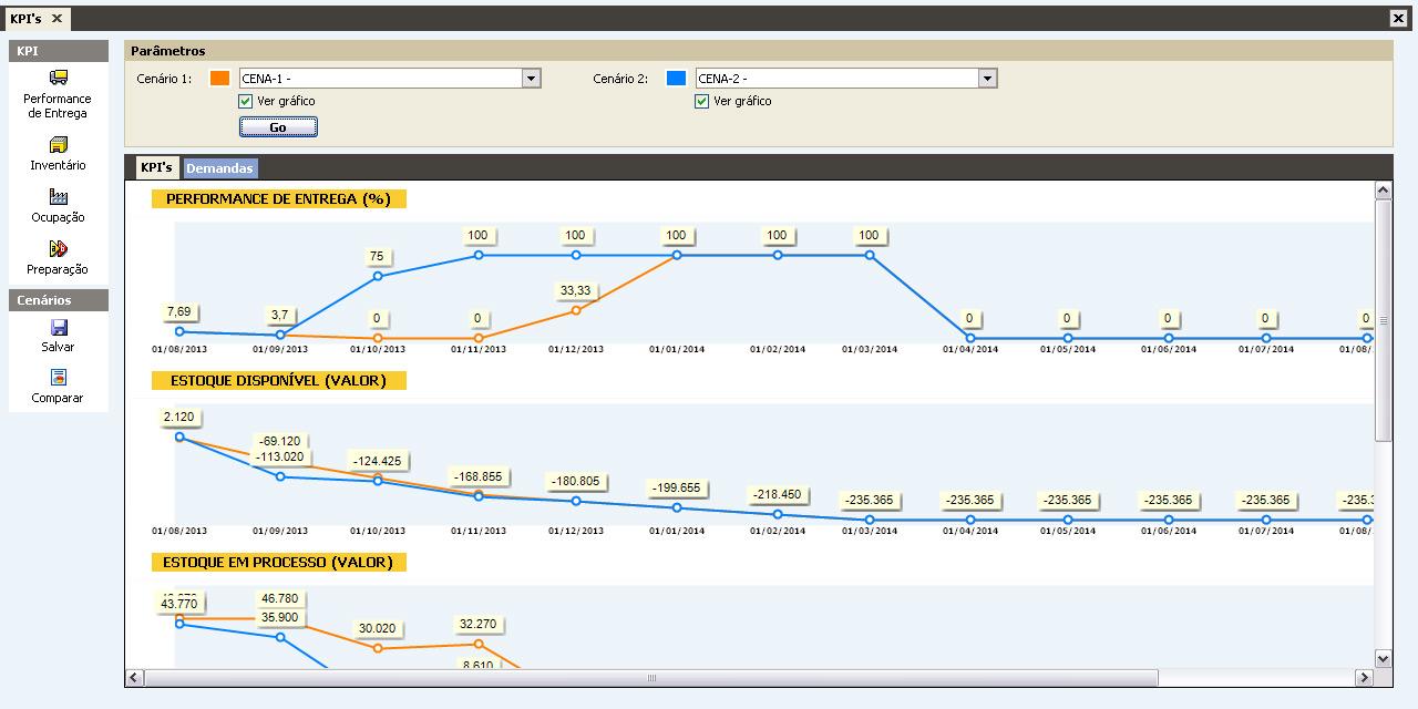 KPI's Manufatura Drummer APS Comparativos Cenários