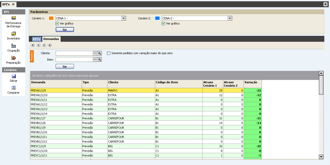KPI's da Manufatura Drummer APS Comparativos Cenários
