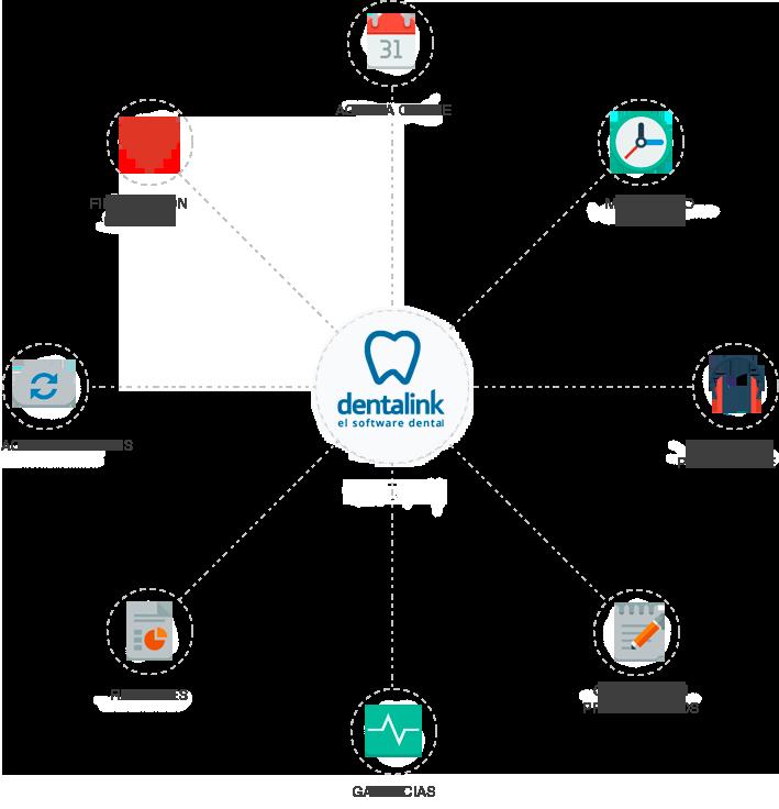 Herramientas Software dental Dentalink
