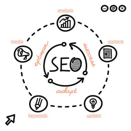 search engine optimization service in brainerd